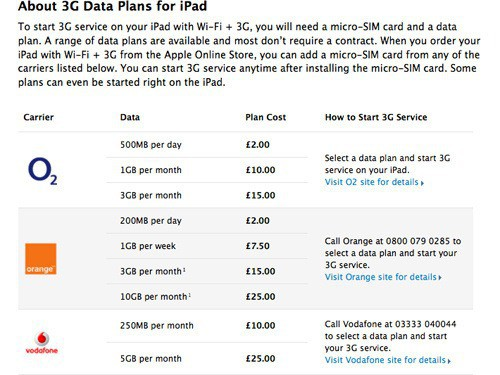 500x_ipad-uk-data