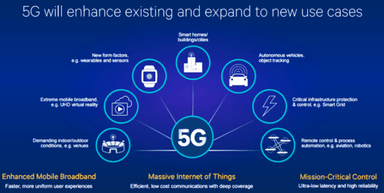 5G mobile networks are not just about speed 3
