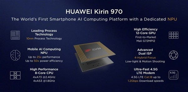 Qualcomm Snapdragon 845 vs Exynos 9810 vs HiSilicon Kirin 970