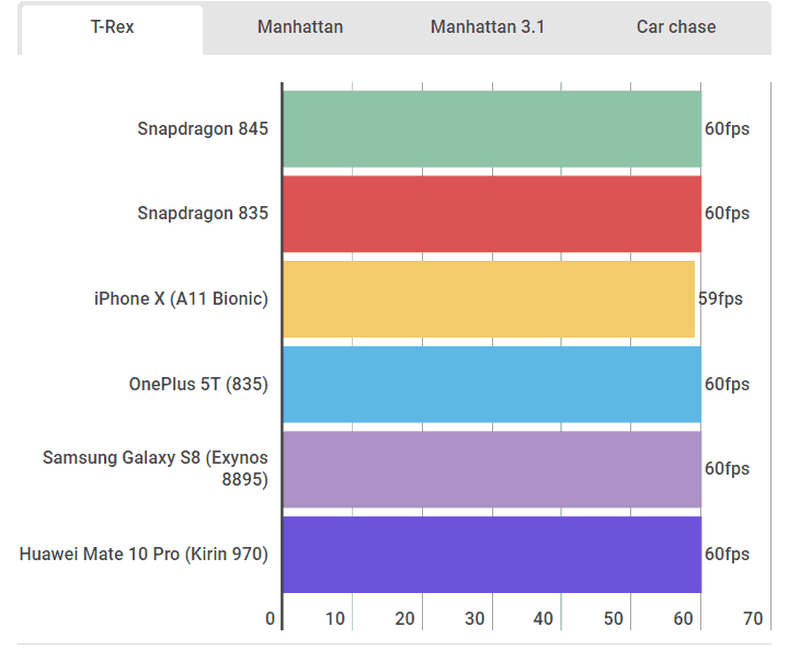 Qualcomm Snapdragon 845 benchmark results look good 5