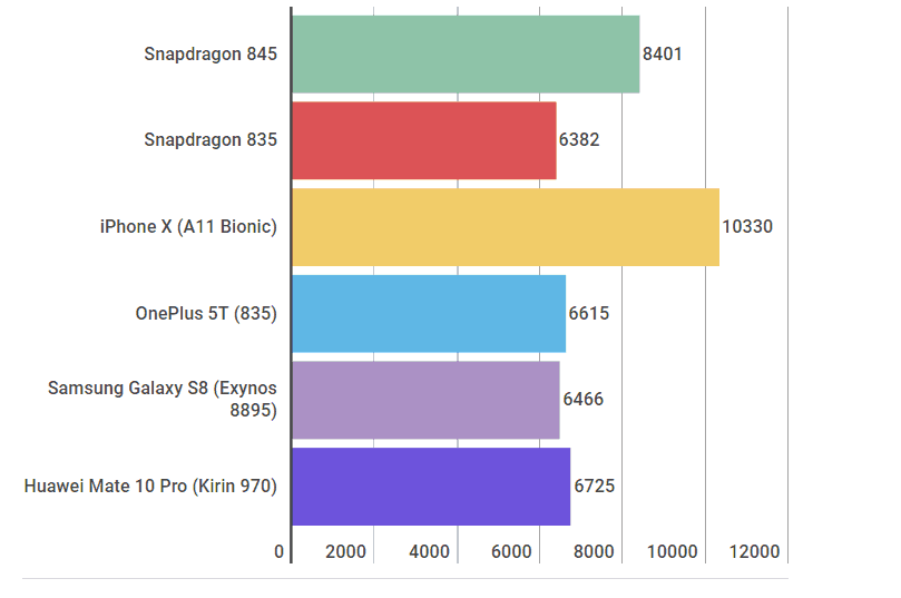 Qualcomm Snapdragon 845 benchmark results look good 3