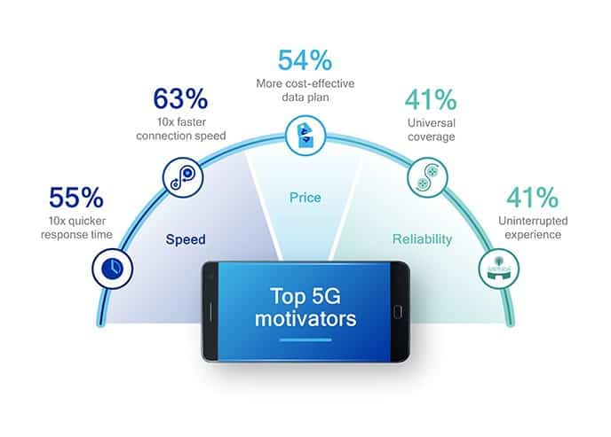5G mobile networks are not just about speed 1