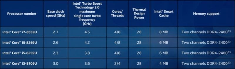 New 8-Gen Intel Mobile CPUs Announced – includes 6-core i9-8950K that can be overclocked 3