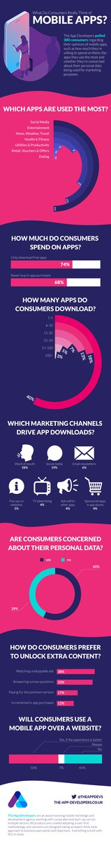 What do consumers really think of mobile apps? 2