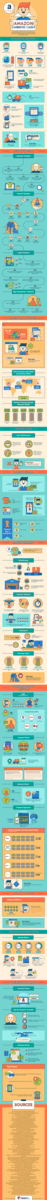 Infographic: Why Amazon is an Ecommerce Superstar? 2