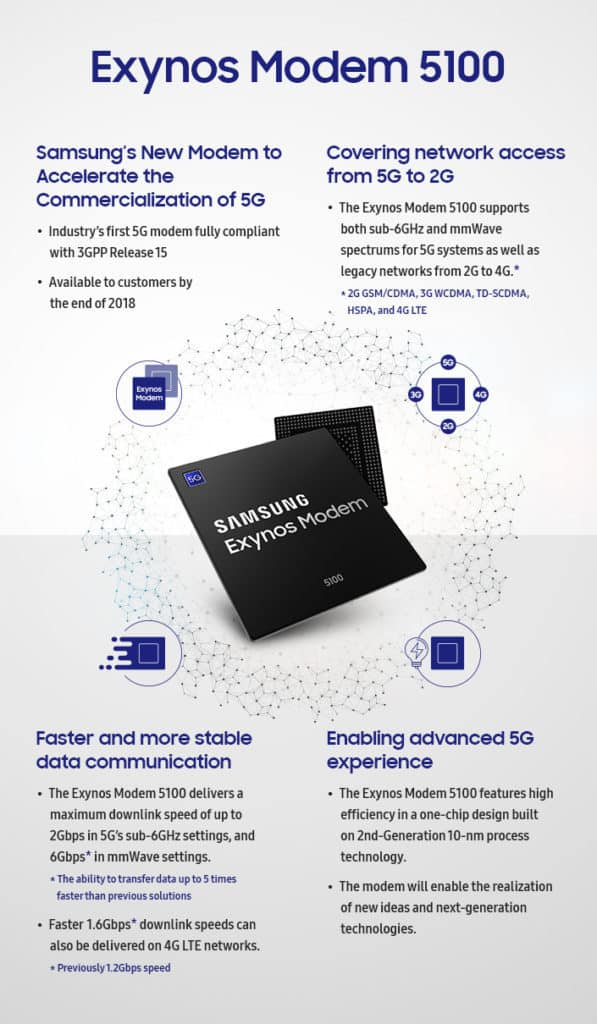 Samsung Exynos 5100 is the first to offer 5G and 4G LTE in one chip 2