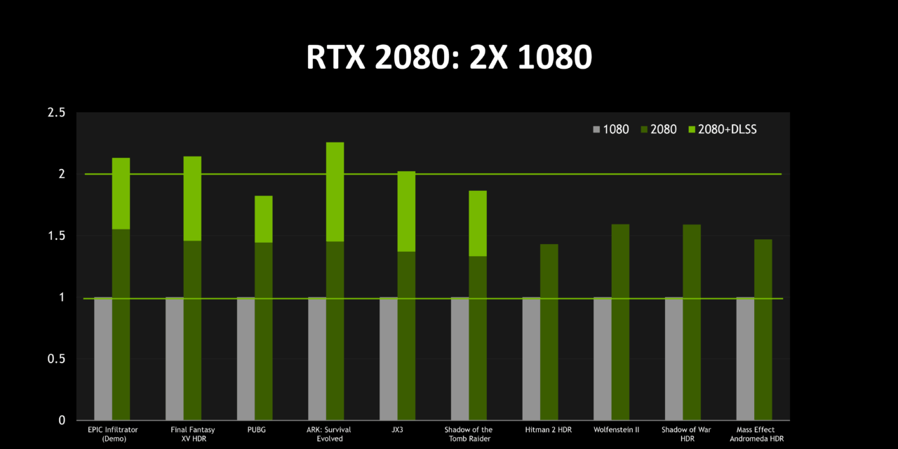 Nvidia GeForce RTX 2080 Ti 35% faster than GTX 1080 Ti but 75% more expensive