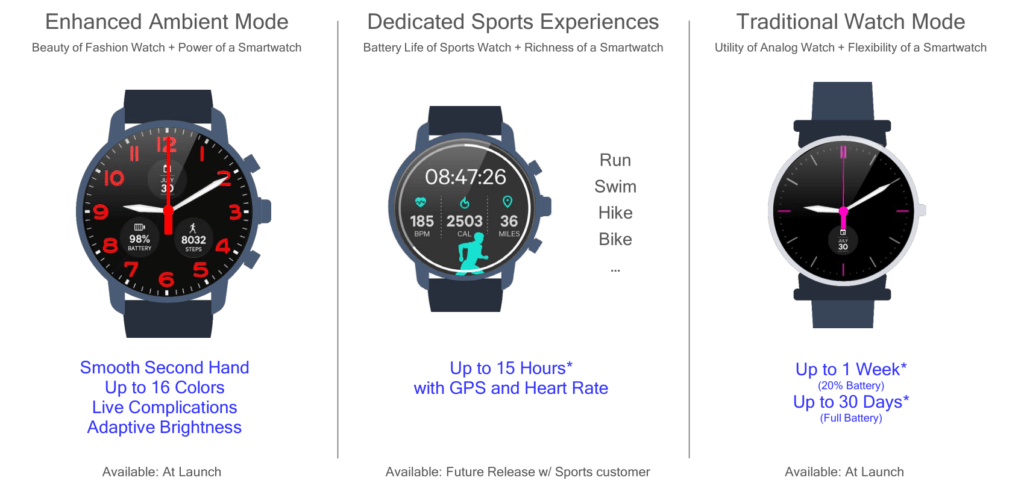 Qualcomm Snapdragon Wear 3100 Smartwatch SoC Launched claims week-long battery life & 15 hours GPS sports battery life 5