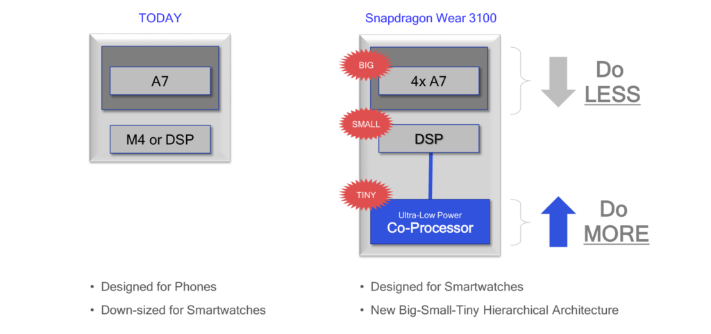 Qualcomm Snapdragon Wear 3100 Smartwatch SoC Launched claims week-long battery life & 15 hours GPS sports battery life 3