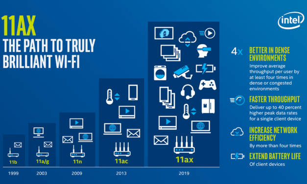 What is Wi-Fi 6 / 802.11ax and how will it improve your home Wi-Fi?
