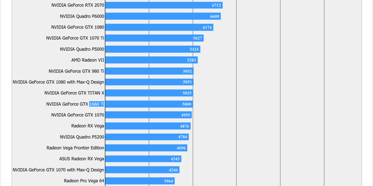 GeForce GTX 1660 Ti Benchmarks & Pictures: Slightly better than GTX1070?