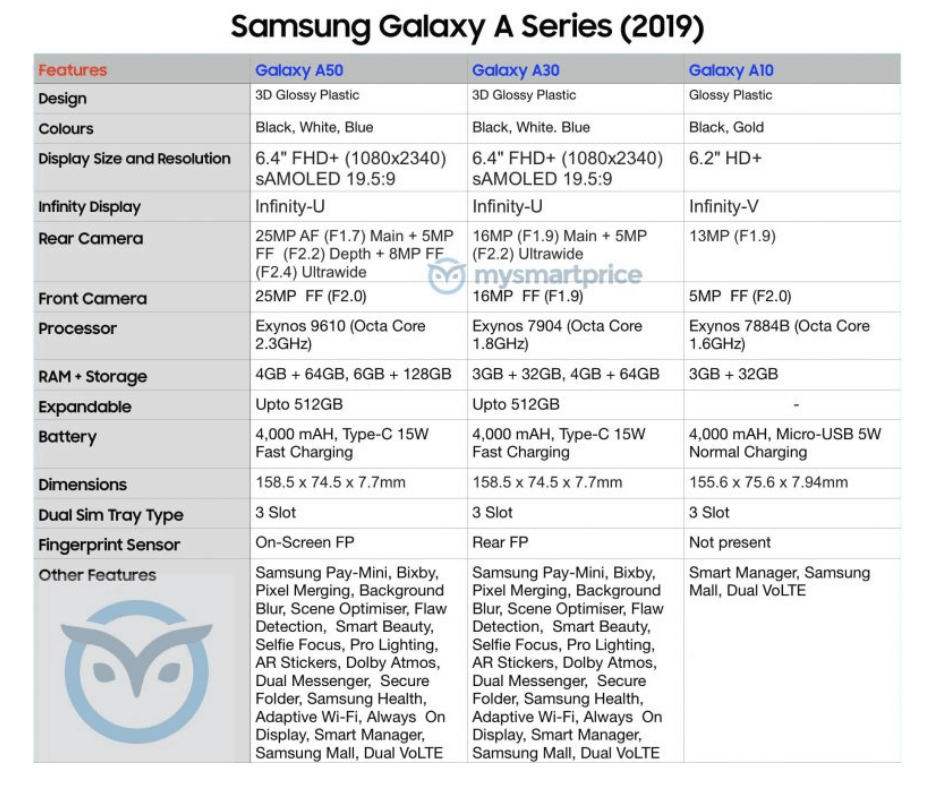 Samsung Galaxy A50, A30 and A10 full specifications revealed 3