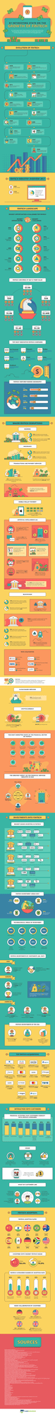 The Growth of Fintech Infographic - First Wire Transfer to Blockchain 2