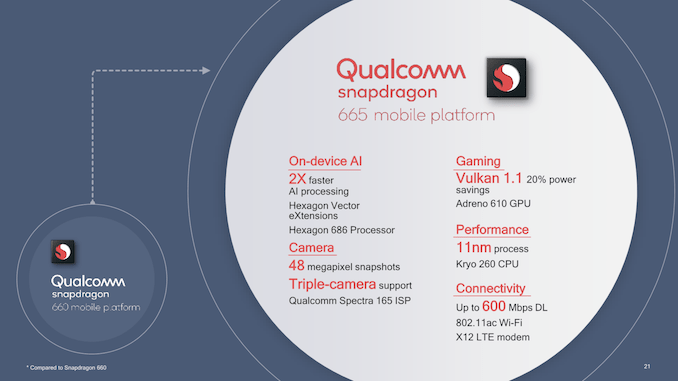 Qualcomm Snapdragon 665 & 730 vs SD 712, 710, 675, 670, 660 & HiSilicon Kirin 710 Compared: That's NINE upper mid-range chips Qualcomm now has on the market. 1