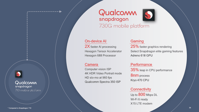 Qualcomm Snapdragon 665 & 730 vs SD 712, 710, 675, 670, 660 & HiSilicon Kirin 710 Compared: That's NINE upper mid-range chips Qualcomm now has on the market. 4