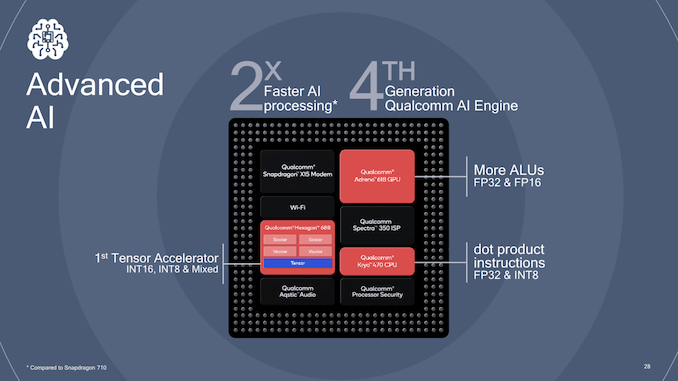 Qualcomm Snapdragon 665 & 730 vs SD 712, 710, 675, 670, 660 & HiSilicon Kirin 710 Compared: That's NINE upper mid-range chips Qualcomm now has on the market. 3