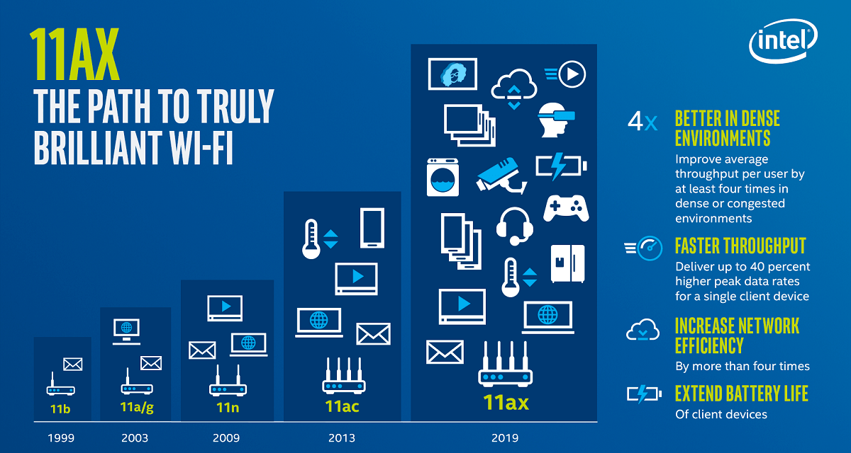 Intel Wi-Fi 6 AX200 Released. Now your laptop can get some multi-gig action with your fancy router
