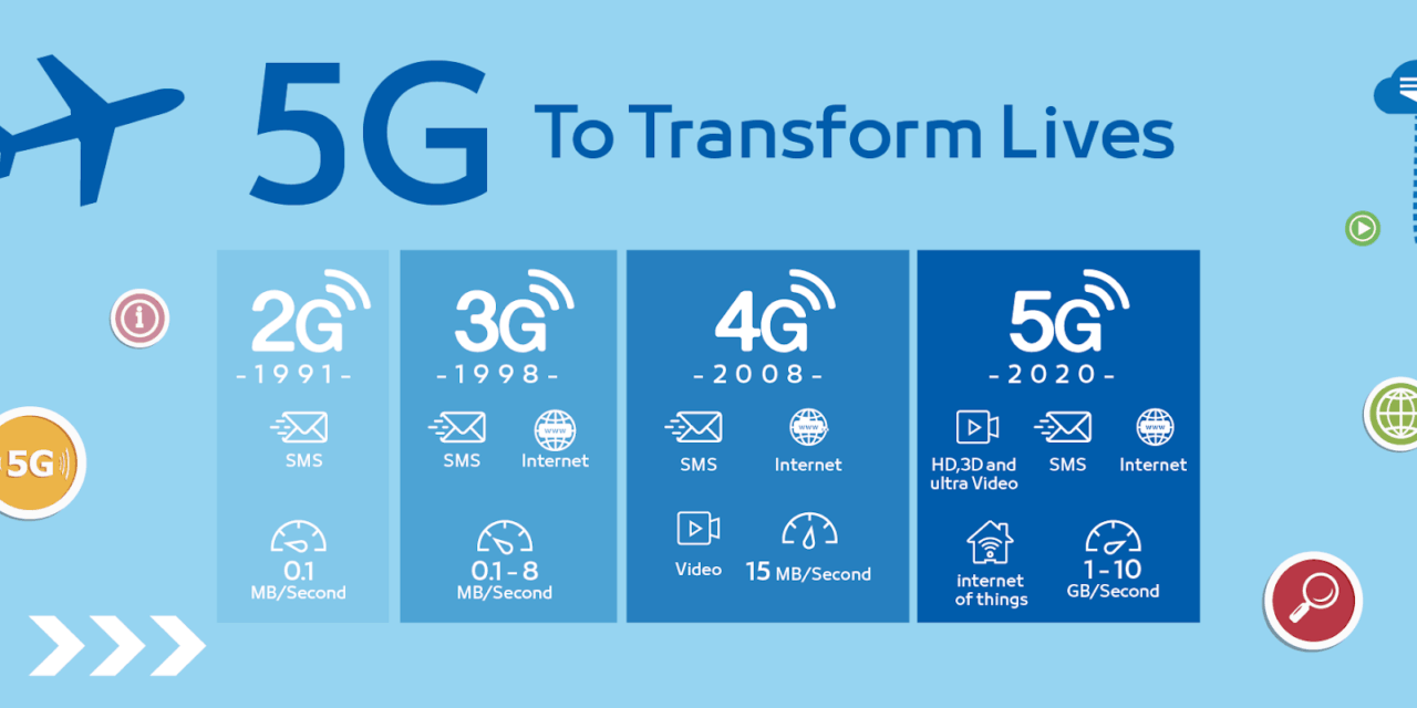 5g Vs 4g Is The New High Speed High Price Network Worth It