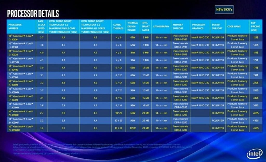 Intel i9-10900K vs Ryzen 9 3900X - Can Intel's leaked 10-core 14nm+++ CPU really compete? 1