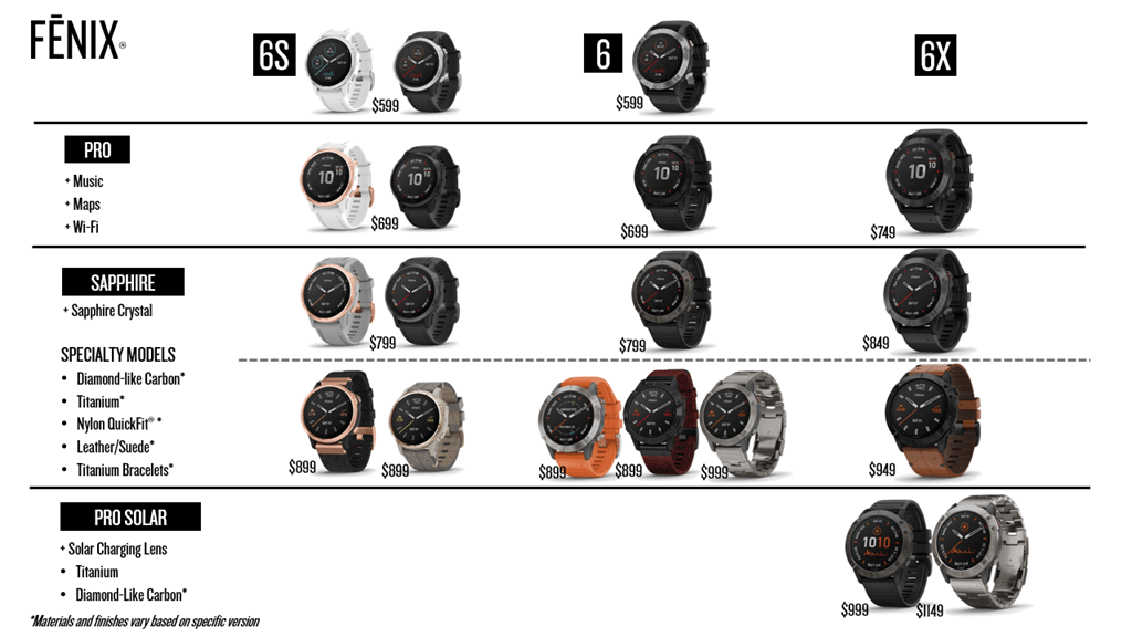 How Does The Fenix 6 Compare To Fenix 5 And Is It Better Than The Forerunner 945