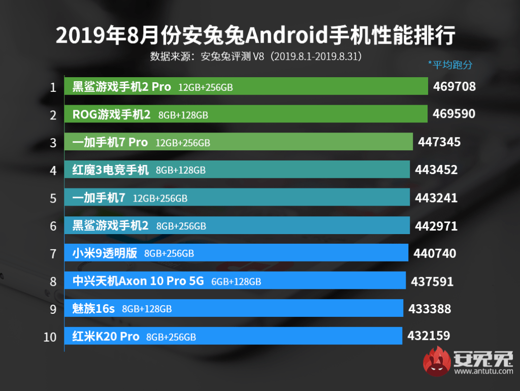 Huawei Mate 30 Pro with Kirin 990 tested on AnTuTu 8 - Sits between S855 and S855+ phones 4
