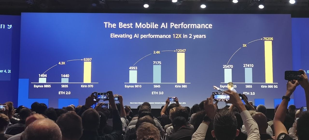 Huawei Kirin 990 5G comfortably tops AI benchmarks by double compared to Snapdragon 855
