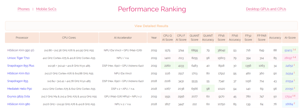 Huawei Kirin 990 5G comfortably tops AI benchmarks by double compared to Snapdragon 855 2