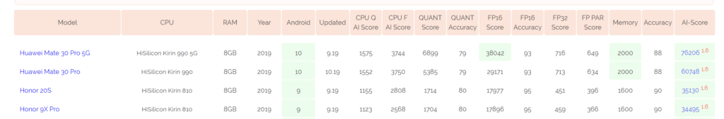 Qualcomm Snapdragon 845 vs Snapdragon 730 vs MediaTek Helio G90T vs HiSilicon Kirin 810 - How does last years flagship compare to this years upper mid-range chipsets? 3