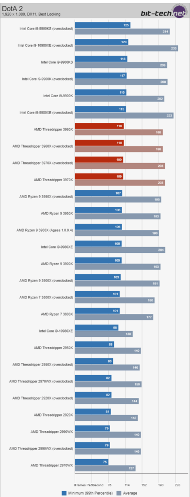 Amd Ryzen Threadripper 3960x Vs Intel Core I9 10980xe Benchmarks Compared Amd Dominates For Content Creators