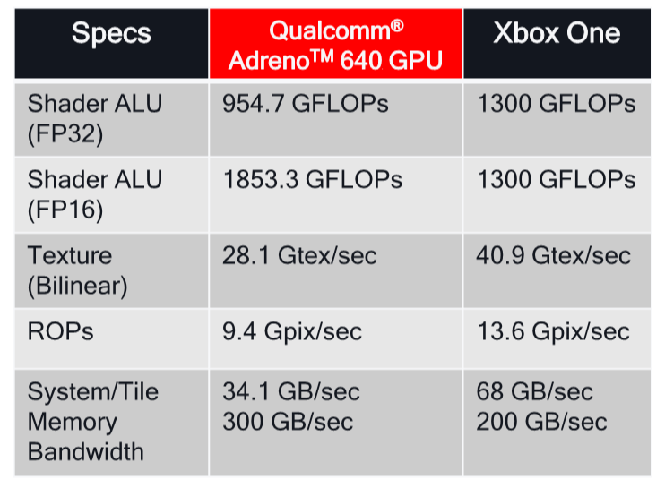 Qualcomm Snapdragon 865 vs Samsung Exynos 990 vs MediaTek Dimensity 1000 vs Huawei Kirin 990 5G - The best Android chipsets for 2020 compared 3