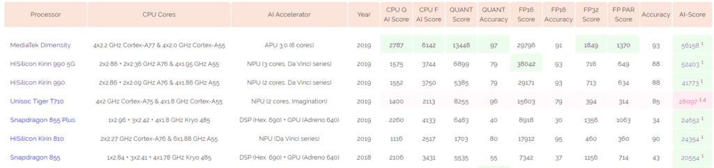 Qualcomm Snapdragon 865 vs Samsung Exynos 990 vs MediaTek Dimensity 1000 vs Huawei Kirin 990 5G - The best Android chipsets for 2020 compared 4