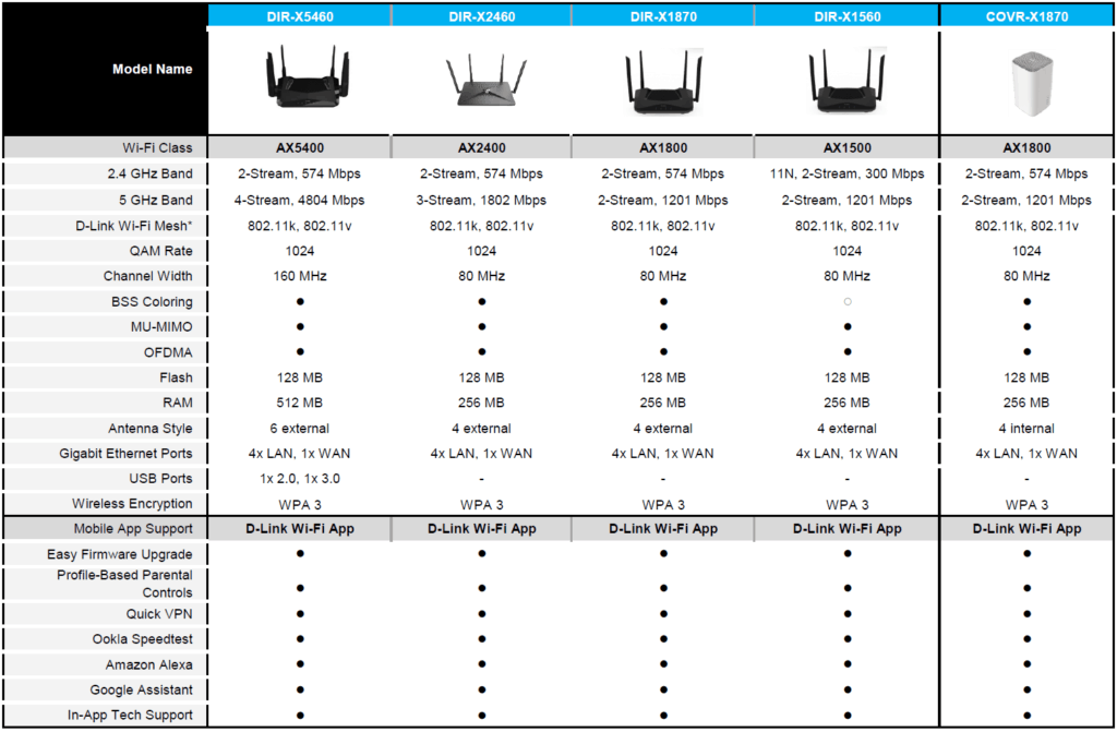 D-Link Announce Many EasyMesh Wi-Fi 6 Routers & COVR-X1872 Mesh System 1