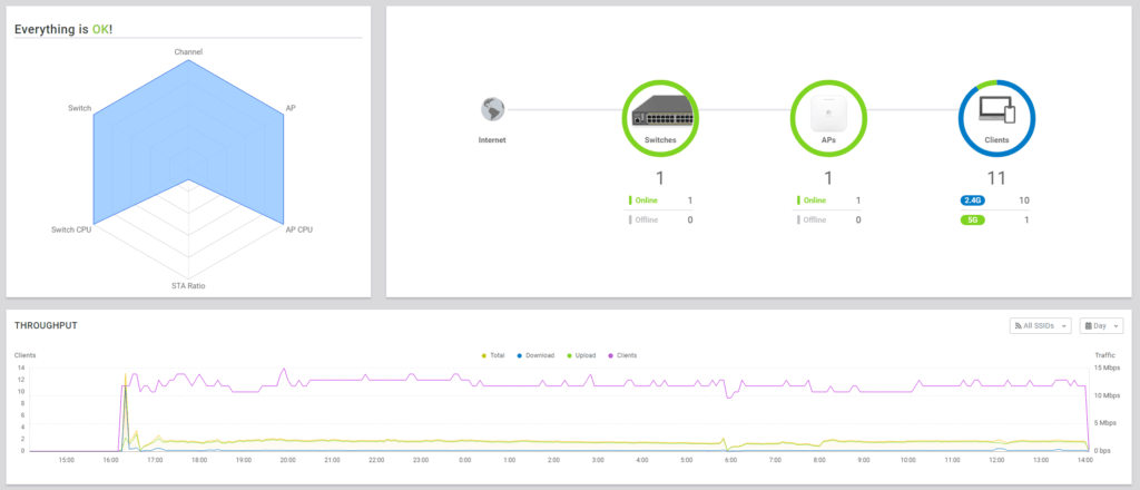 Engenius Cloud Review with ECS1008P POE Switch & ECW120 Access Point– Cloud-managed hardware with no subscription costs or cloud key 4