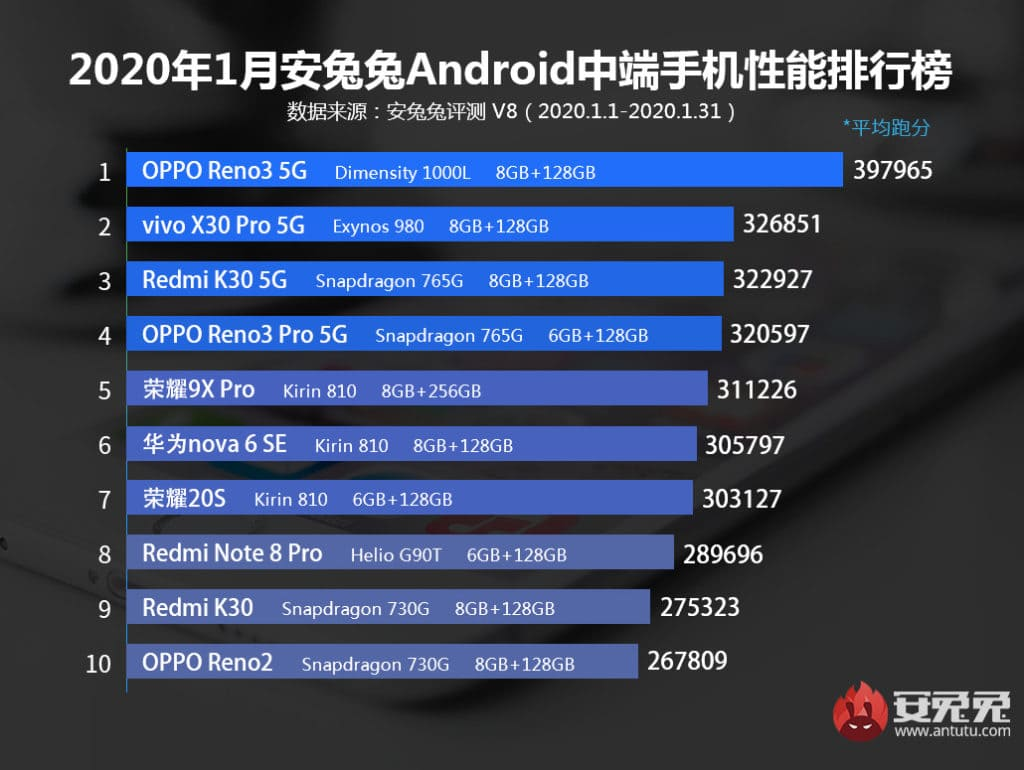 MediaTek Dimensity 1000L vs Snapdragon 765G vs Exynos 980 – MediaTek dominates the mid-range Antutu benchmarks with OPPO Reno3 2