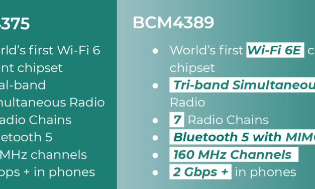 The Wi-Fi 6 on your phone is already out of date, Broadcom announces BCM4389 Wi-Fi 6E client chipset