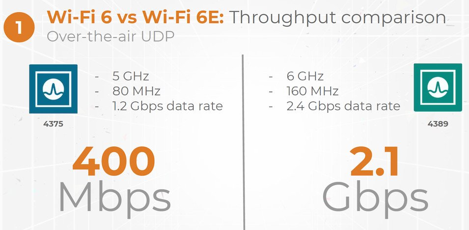 The Wi-Fi 6 on your phone is already out of date, Broadcom announces BCM4389 Wi-Fi 6E client chipset 3