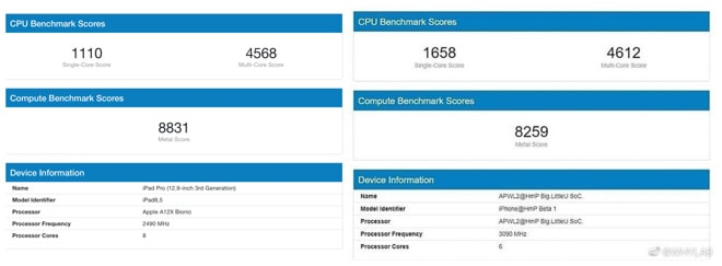 Claimed Apple iPhone 12 Bionic A14 chipset Geekbench benchmarks leaks – Single core scores 80% higher vs Qualcomm Snapdragon 865 & 25% vs A13 2