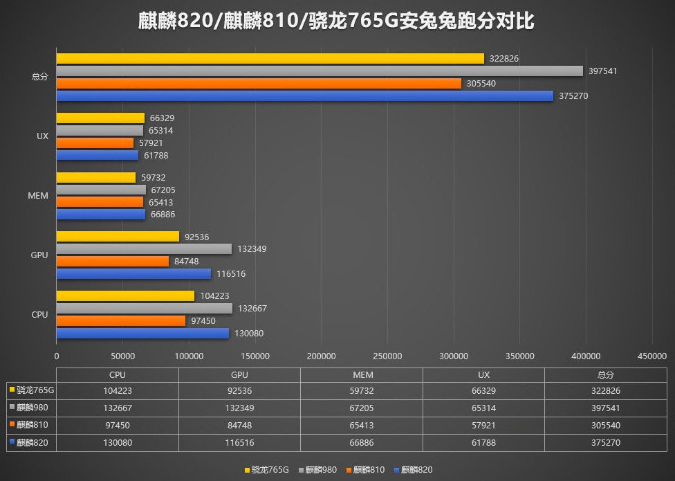 Hisilicon Kirin 820 Vs Kirin 810 vs Kirin 710F Comparison The new mid-range chipset has significant gains in benchmarks 2