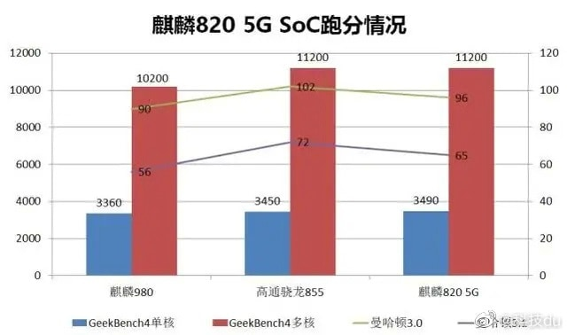 Hisilicon Kirin 820 Vs Kirin 810 vs Kirin 710F Comparison The new mid-range chipset has significant gains in benchmarks 4