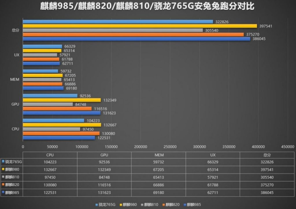 Huawei Hisilicon Kirin 985 vs Qualcomm Snapdragon 765G Compared – The Kirin 985 flexes its muscles in the Antutu benchmarks using the Honor 30 2