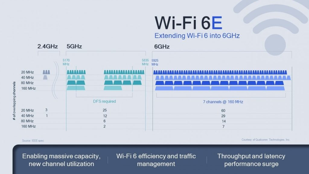 Qualcomm FastConnect 6900 & 6700 will offer Wi-Fi 6E with true multi-gig speeds thanks to seven 160 MHz channels 2