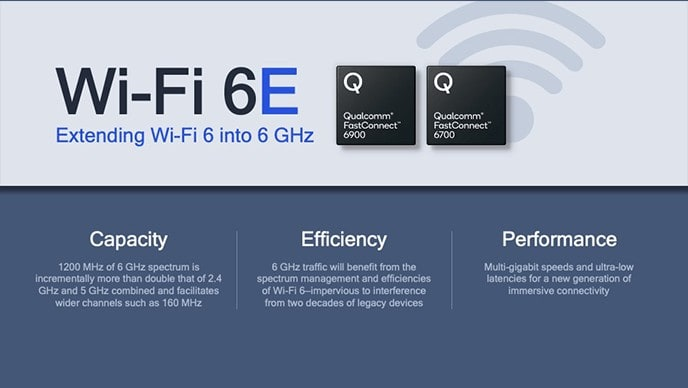 Qualcomm FastConnect 6900 & 6700 will offer Wi-Fi 6E with true multi-gig speeds thanks to seven 160 MHz channels