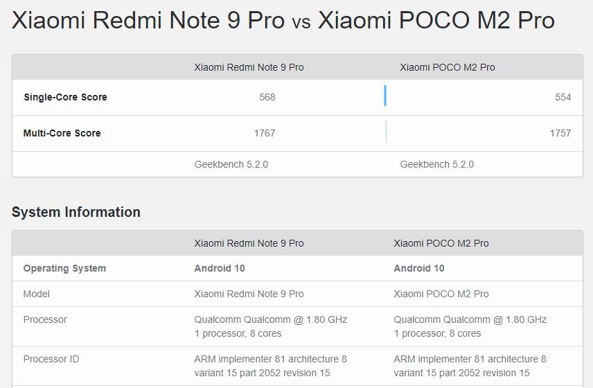 POCO M2 Pro vs Redmi Note 9 Pro – Poco rebadges the Redmi for July launch  - Gets benchmarked on Geekbench 2