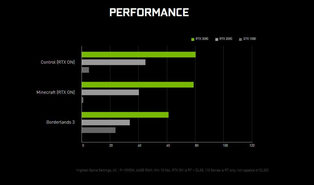Nvidia GeForce RTX 3080 vs RTX 2080 & 2080 Ti – RTX 30 series offers a bigger performance leap than GTX 980 to 1080 1
